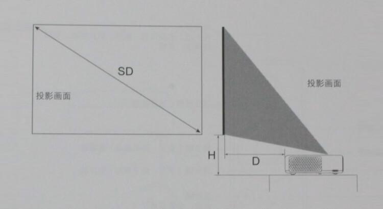 Размещение Xiaomi Mi Projector