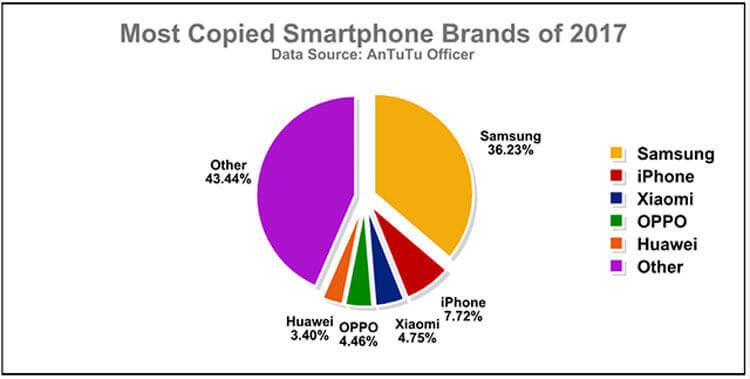 Рейтинг доли поддельных смартфонов по версии AnTuTu