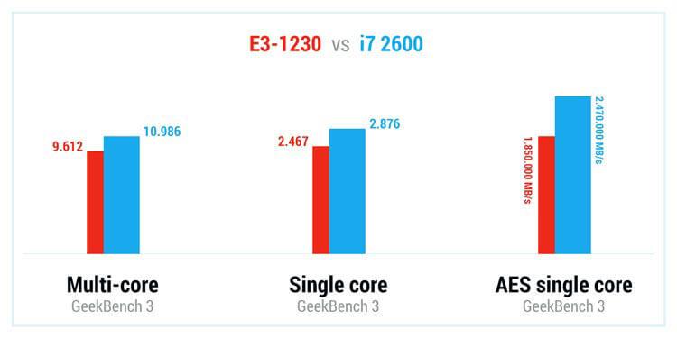 Сравнение процессоров Xeon и i7