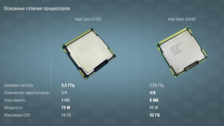 Процессор из Китая x3440-core-i3-550