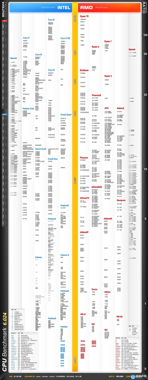 Сравнительная таблица процессоров (CPU)